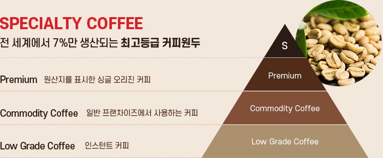 커피원두 등급표